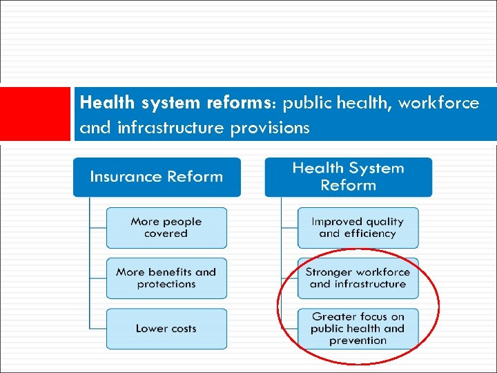 Health system reforms: public health, workforce and infrastructure provisions