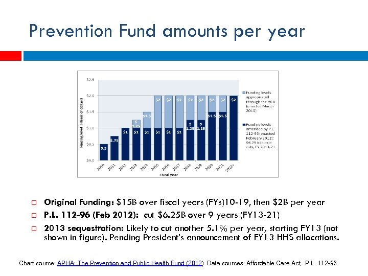 Prevention Fund amounts per year Original funding: $15 B over fiscal years (FYs)10 -19,