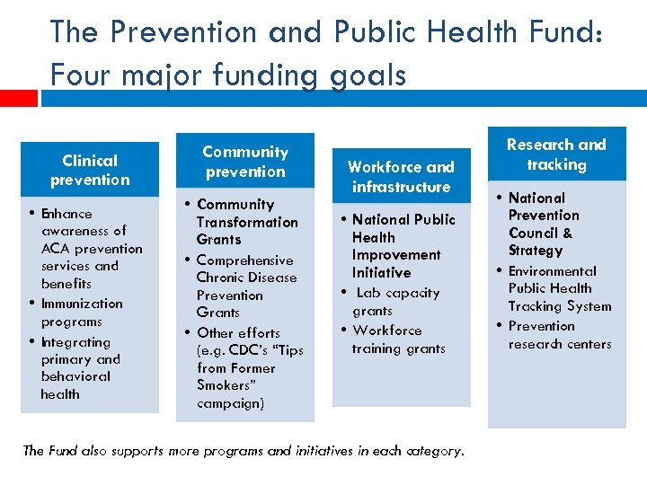 The Prevention and Public Health Fund: Four major funding goals Clinical prevention • Enhance