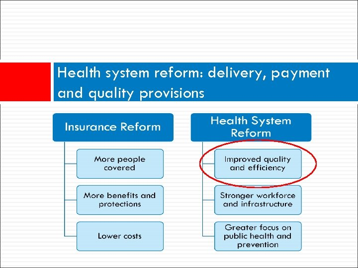 Health system reform: delivery, payment and quality provisions