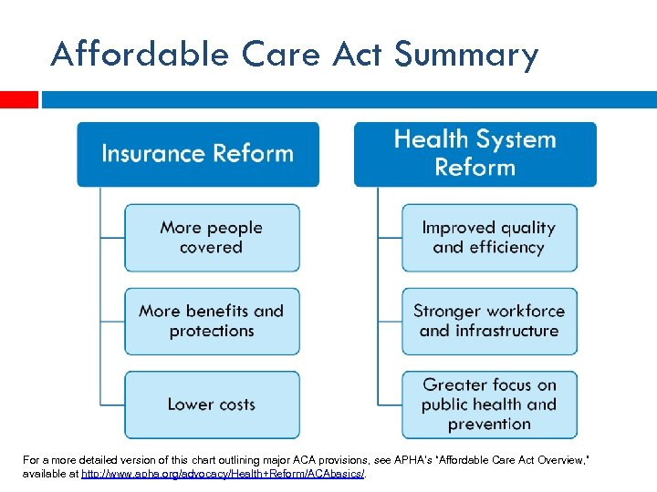Affordable Care Act Summary For a more detailed version of this chart outlining major