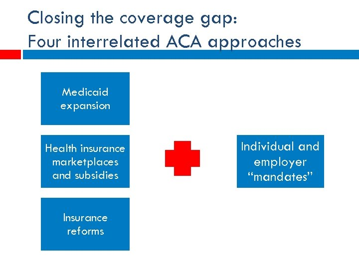 Closing the coverage gap: Four interrelated ACA approaches Medicaid expansion Health insurance marketplaces and