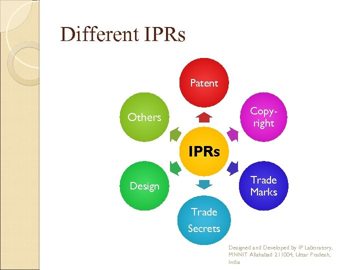 Different IPRs Patent Copyright Others IPRs Trade Marks Design Trade Secrets Designed and Developed