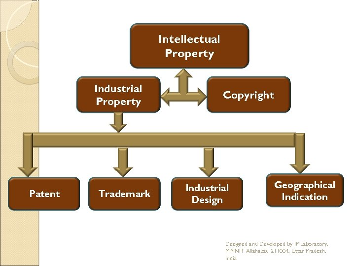 Intellectual Property Industrial Property Patent Trademark Copyright Industrial Design Geographical Indication Designed and Developed