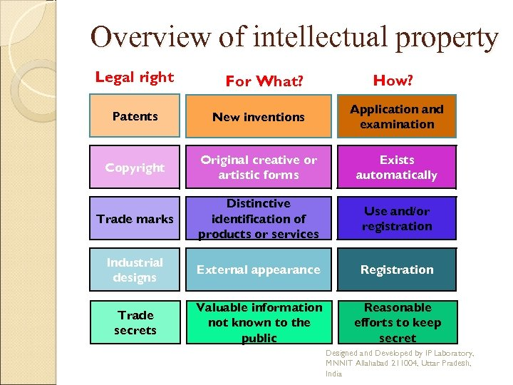 Overview of intellectual property Legal right For What? How? Patents New inventions Application and