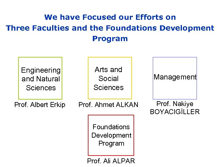 We have Focused our Efforts on Three Faculties and the Foundations Development Program Engineering
