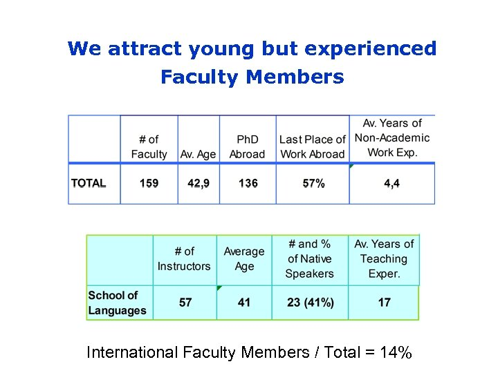 We attract young but experienced Faculty Members International Faculty Members / Total = 14%