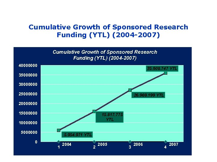 Cumulative Growth of Sponsored Research Funding (YTL) (2004 -2007) 40000000 35. 908. 747 YTL