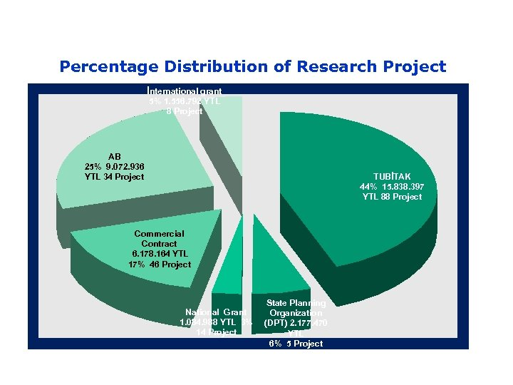 Percentage Distribution of Research Project İnternational grant 5% 1. 556. 792 YTL 8 Project