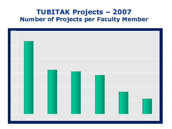 TUBITAK Projects – 2007 Number of Projects per Faculty Member 30 25 20 15