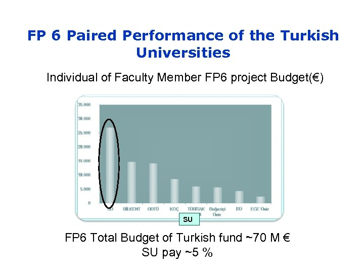 FP 6 Paired Performance of the Turkish Universities Individual of Faculty Member FP 6