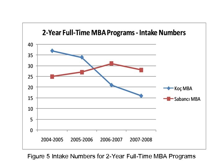 Figure 5 Intake Numbers for 2 -Year Full-Time MBA Programs