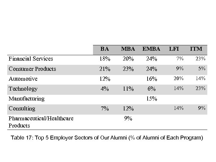 BA MBA EMBA Financial Services 18% 20% 24% 7% 23% Consumer Products 21% 23%