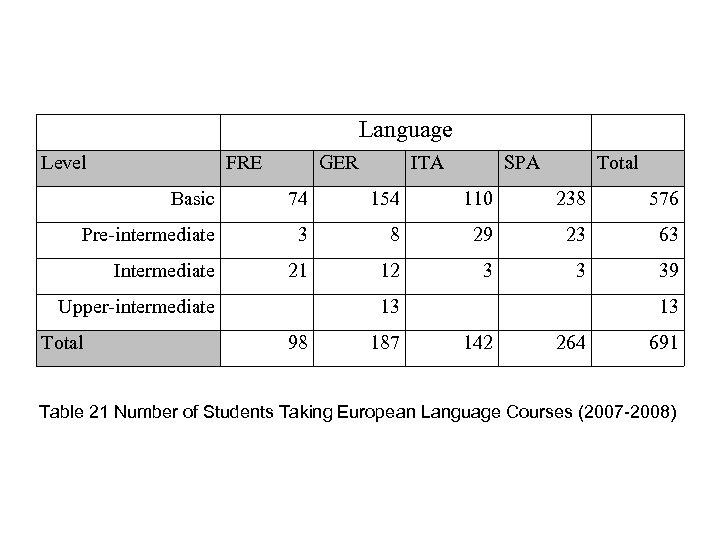Language Level FRE GER ITA SPA Total Basic 74 154 110 238 576 Pre-intermediate