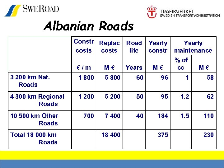 Albanian Roads Constr Replac costs Road life Yearly constr % of cc €/m M€