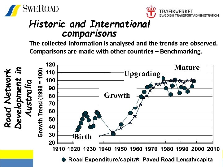 Historic and International comparisons Road Network Development in Australia The collected information is analysed