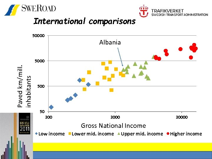 International comparisons Paved km/mill. inhabitants 50000 Albania 5000 50 30000 Gross National Income Low