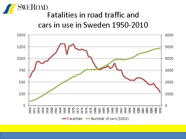 Fatalities in road traffic and cars in use in Sweden 1950 -2010 6000 1250