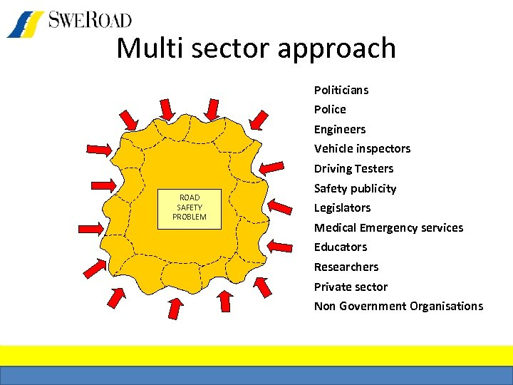 Multi sector approach Politicians Police Engineers Vehicle inspectors Driving Testers ROAD SAFETY PROBLEM Safety