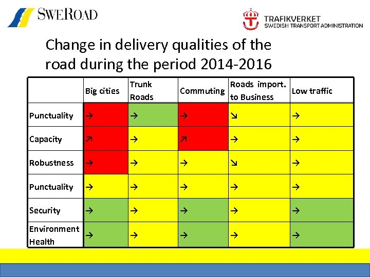 Change in delivery qualities of the road during the period 2014 -2016 Big cities