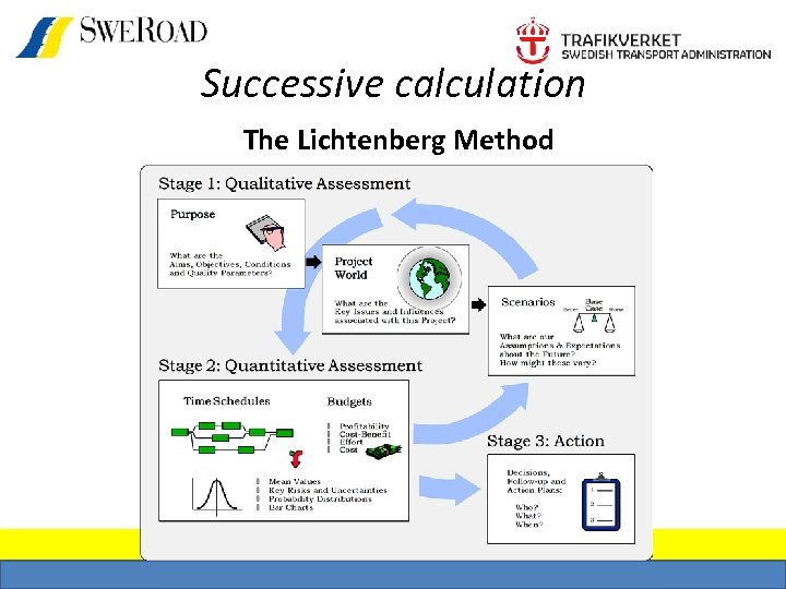 Successive calculation The Lichtenberg Method