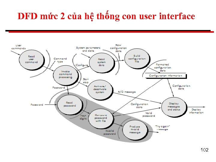 DFD mức 2 của hệ thống con user interface 102
