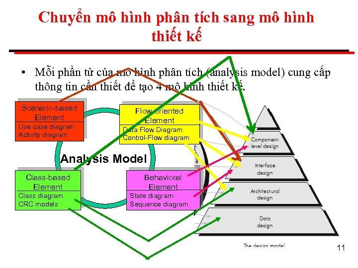 Chuyển mô hình phân tích sang mô hình thiết kế • Mỗi phần tử