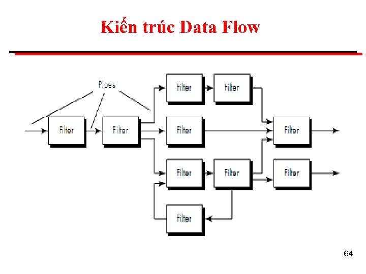 Kiến trúc Data Flow 64