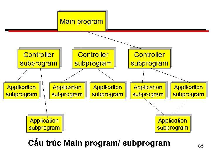 Main program Controller subprogram Application subprogram Application subprogram Cấu trúc Main program/ subprogram 65
