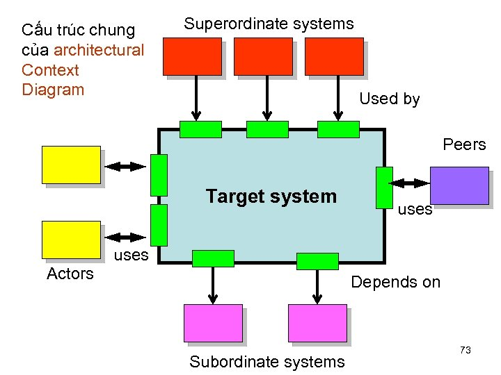Cấu trúc chung của architectural Context Diagram Superordinate systems Used by Peers Target system