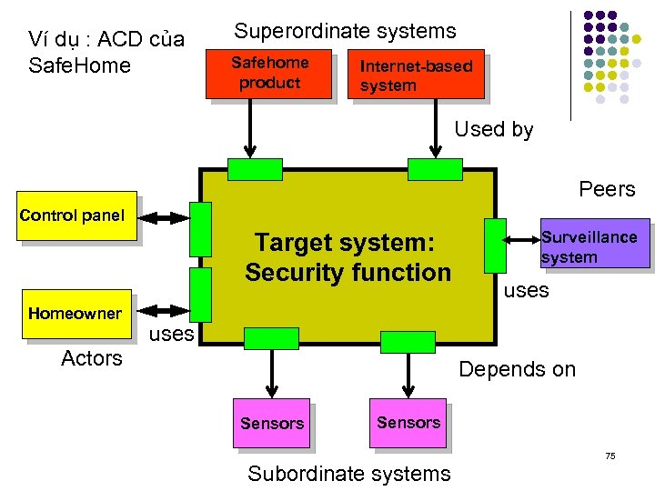 Ví dụ : ACD của Safe. Home Superordinate systems Safehome product Internet-based system Used