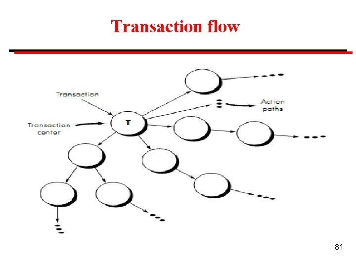 Transaction flow 81