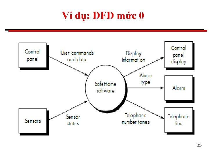 Ví dụ: DFD mức 0 83