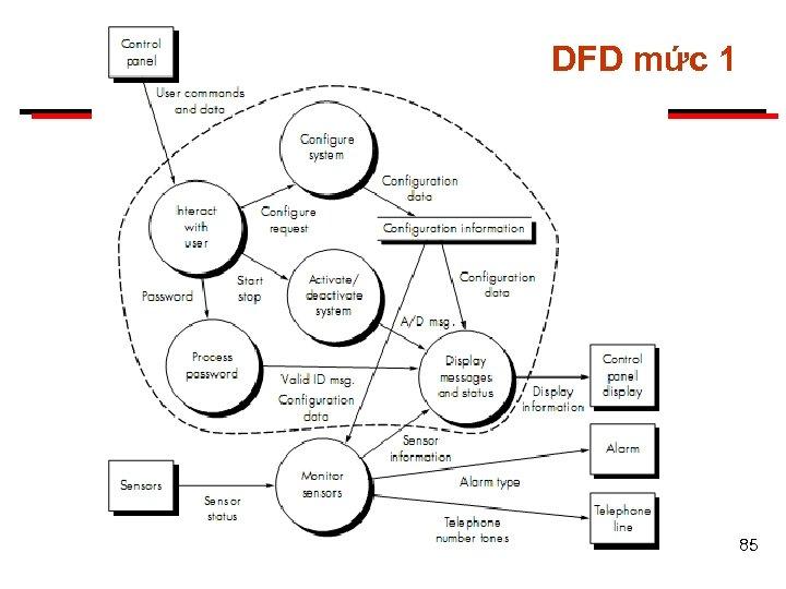 DFD mức 1 85