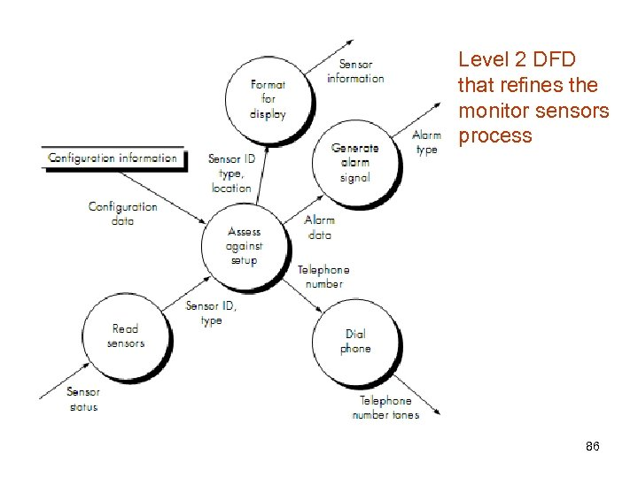 Level 2 DFD that refines the monitor sensors process 86