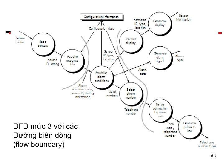 DFD mức 3 với các Đường biên dòng (flow boundary) 90