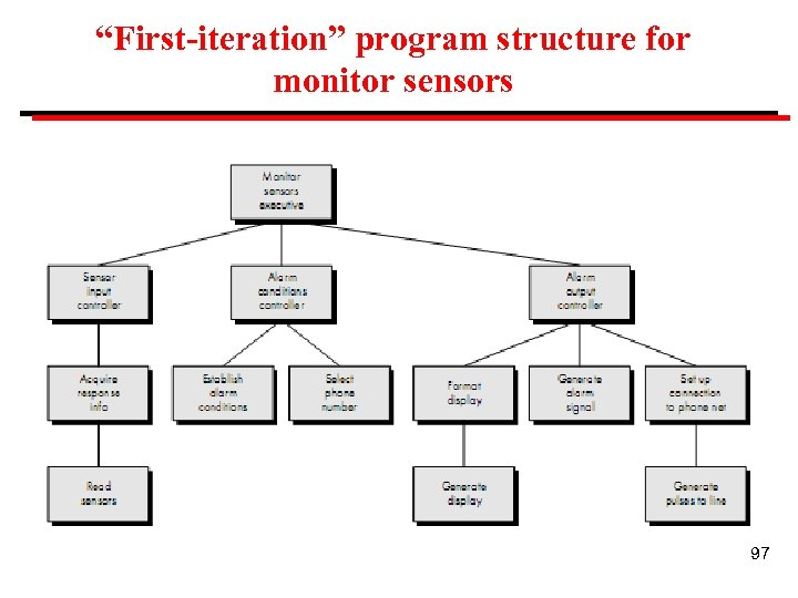 """""""First-iteration"""" program structure for monitor sensors 97"""
