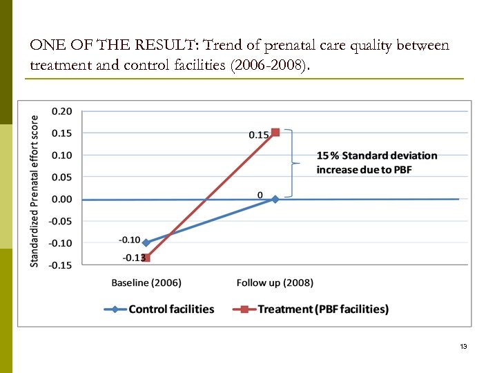 ONE OF THE RESULT: Trend of prenatal care quality between treatment and control facilities