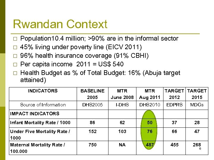 Rwandan Context Population 10. 4 million; >90% are in the informal sector 45% living