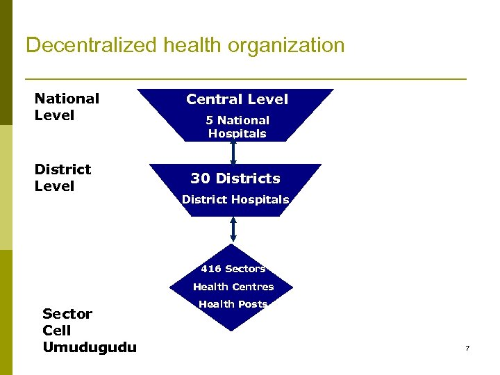 Decentralized health organization National Level District Level Central Level 5 National Hospitals 30 Districts