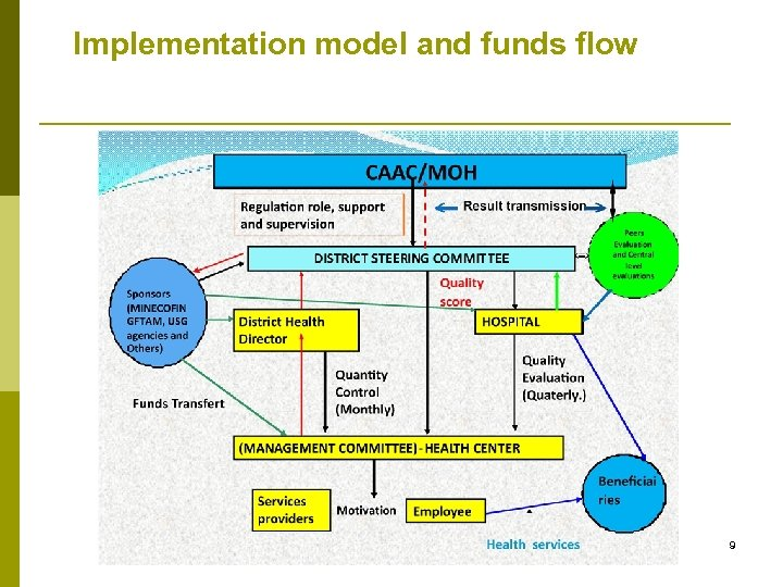 Implementation model and funds flow 9