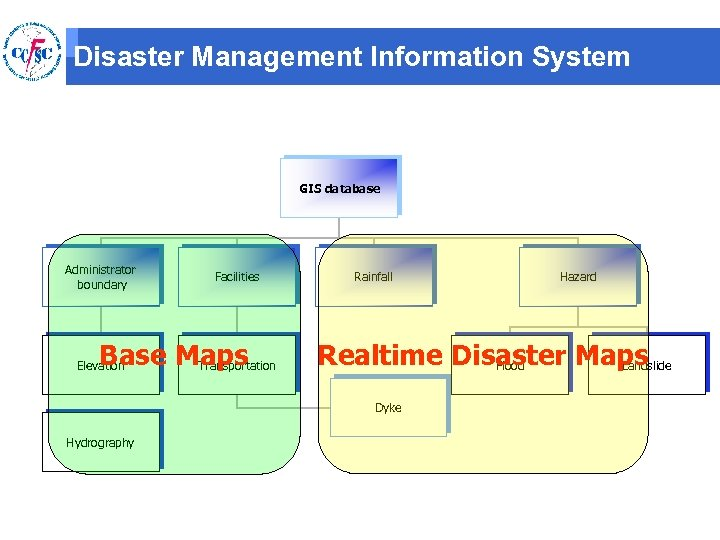 Disaster Management Information System GIS database Administrator boundary Facilities Base Maps Transportation Elevation Rainfall