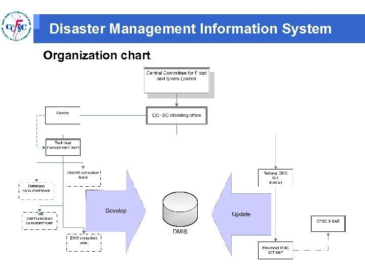 Disaster Management Information System Organization chart