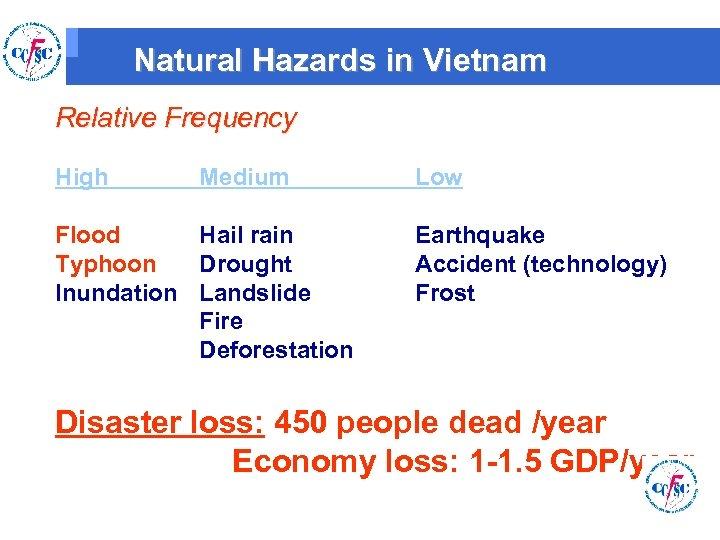 Natural Hazards in Vietnam Relative Frequency High Medium Flood Hail rain Typhoon Drought Inundation