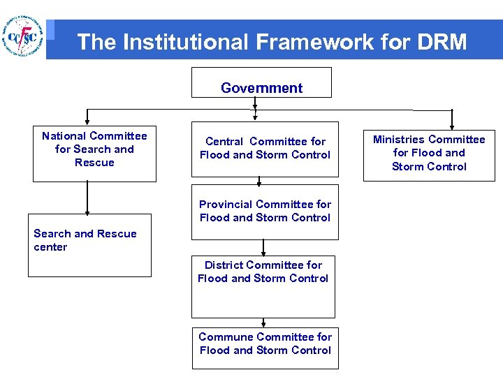 The Institutional Framework for DRM Government National Committee for Search and Rescue Central Committee
