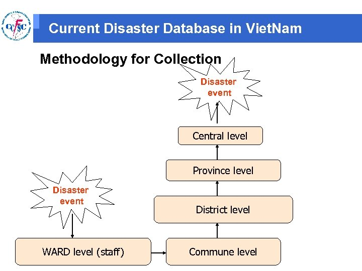 Current Disaster Database in Viet. Nam Methodology for Collection Disaster event Central level Province