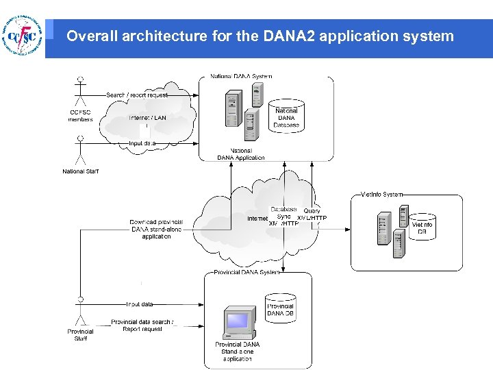 Overall architecture for the DANA 2 application system