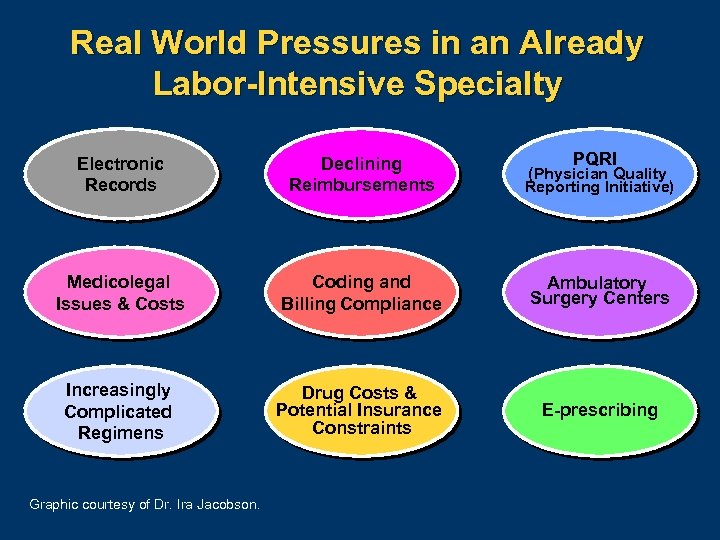 Real World Pressures in an Already Labor-Intensive Specialty PQRI Electronic Records Declining Reimbursements (Physician