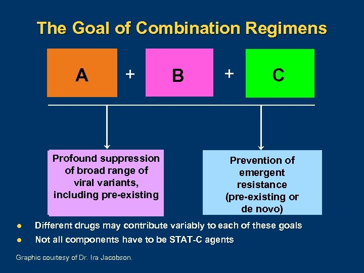 The Goal of Combination Regimens A A + Profound suppression of broad range of