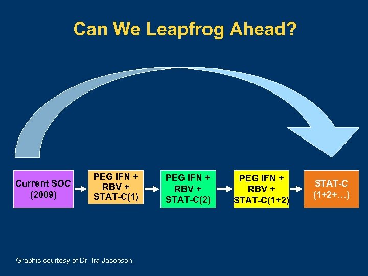 Can We Leapfrog Ahead? Current SOC (2009) PEG IFN + RBV + STAT-C(1) Graphic